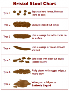 Normal Bowel Movement Vs Abnormal Stool Color Shape