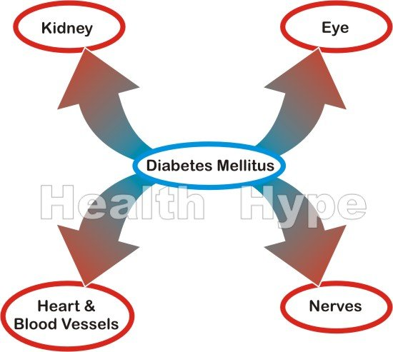 Untreated Diabetes Mellitus Consequences an