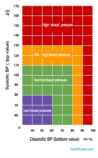 What Is Normal Blood Pressure Range Blood Pressure Chart
