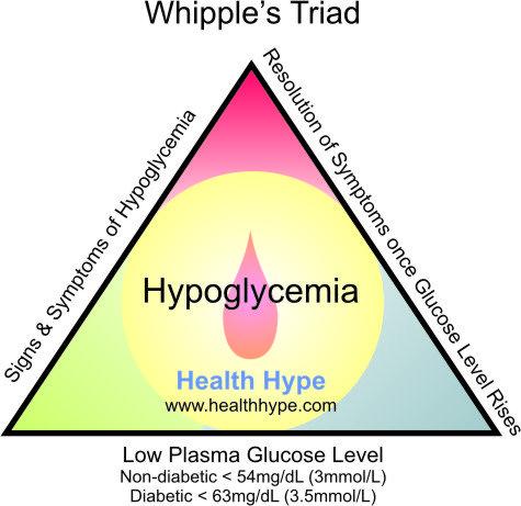 fasting blood glucose levels