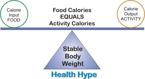 Stable Body Weight